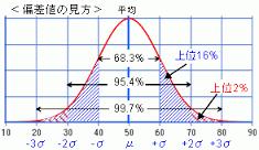 %e5%81%8f%e5%b7%ae%e5%80%a4%e8%a1%a8