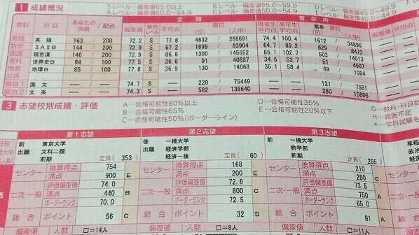 鴨井塾長_現役時代成績